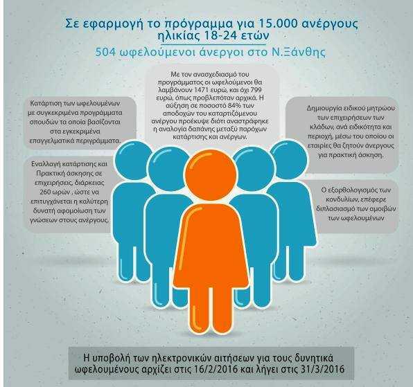 Πρόγραμμα 15.000/504 οι ωφελούμενοι στην Ξάνθη